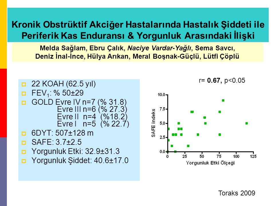 Kronik Obstrüktif Akciğer Hastalarında Hastalık Şiddeti ile Periferik Kas Enduransı & Yorgunluk Arasındaki İlişki  22 KOAH (62.5 yıl)  FEV 1 : % 50±