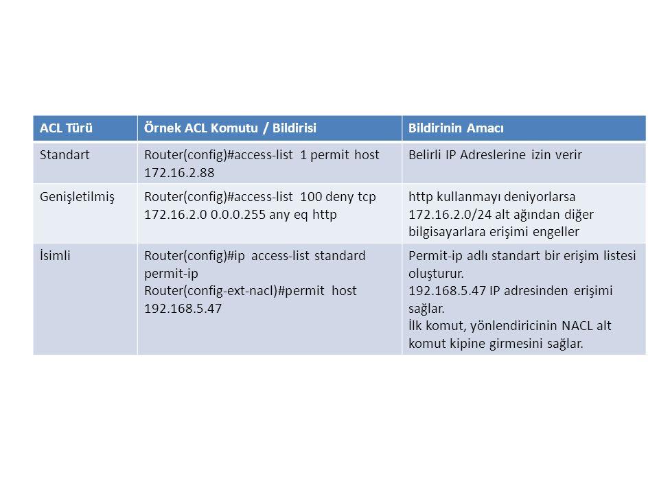 ACL TürüÖrnek ACL Komutu / BildirisiBildirinin Amacı StandartRouter(config)#access-list 1 permit host 172.16.2.88 Belirli IP Adreslerine izin verir Ge