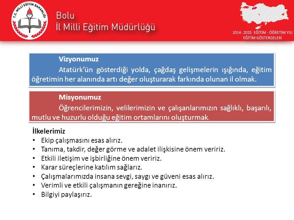 Vizyonumuz Atatürk'ün gösterdiği yolda, çağdaş gelişmelerin ışığında, eğitim öğretimin her alanında artı değer oluşturarak farkında olunan il olmak. V
