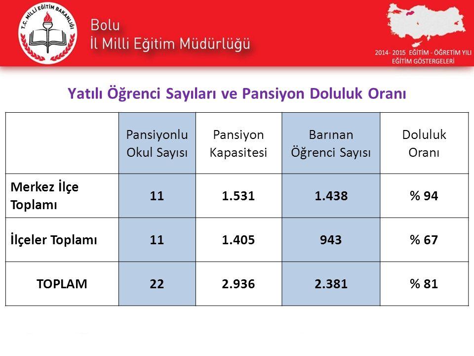 Yatılı Öğrenci Sayıları ve Pansiyon Doluluk Oranı Pansiyonlu Okul Sayısı Pansiyon Kapasitesi Barınan Öğrenci Sayısı Doluluk Oranı Merkez İlçe Toplamı 111.5311.438% 94 İlçeler Toplamı111.405943% 67 TOPLAM222.9362.381% 81