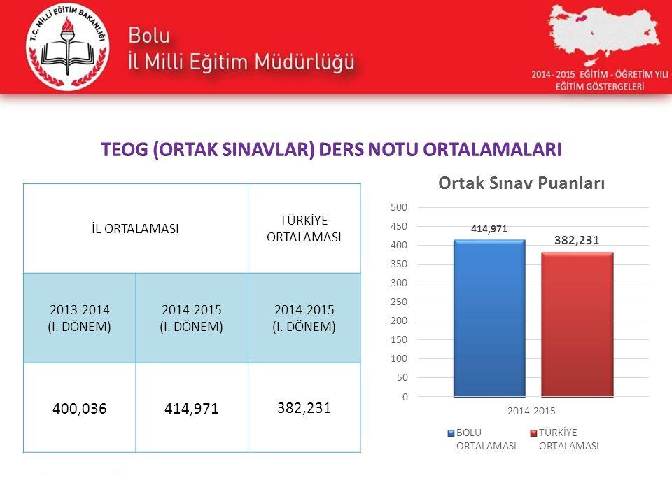 İL ORTALAMASI TÜRKİYE ORTALAMASI 2013-2014 (I. DÖNEM) 2014-2015 (I. DÖNEM) 2014-2015 (I. DÖNEM) 400,036414,971382,231