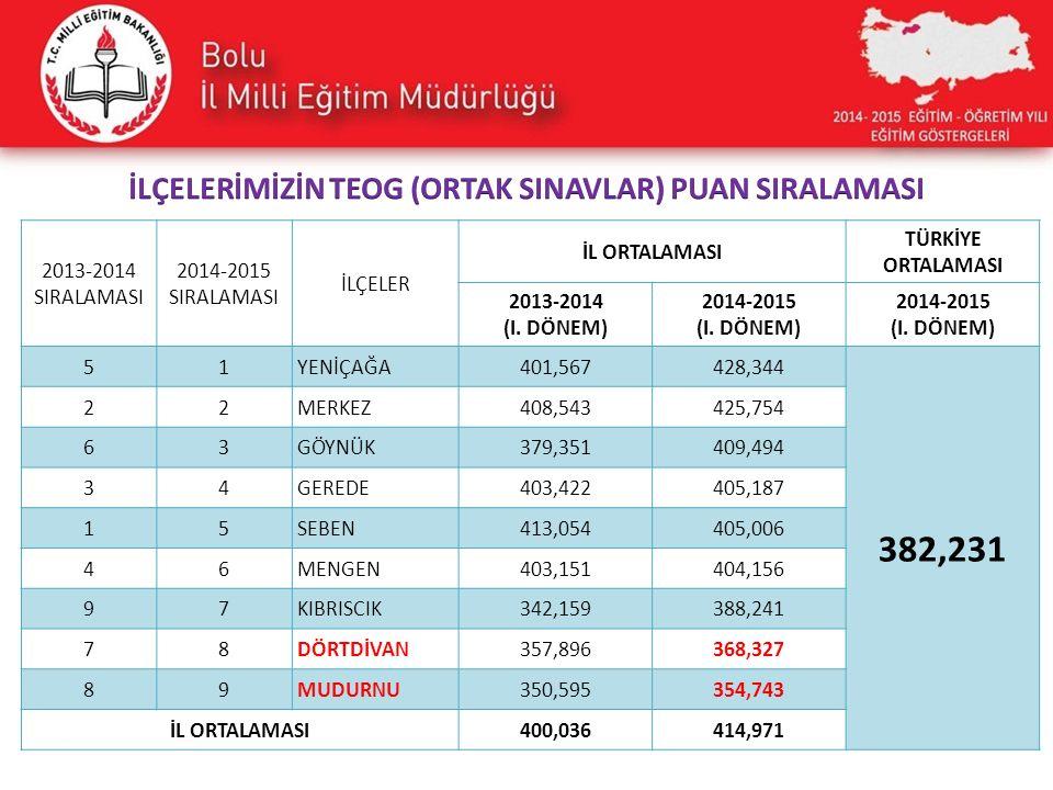 2013-2014 SIRALAMASI 2014-2015 SIRALAMASI İLÇELER İL ORTALAMASI TÜRKİYE ORTALAMASI 2013-2014 (I.
