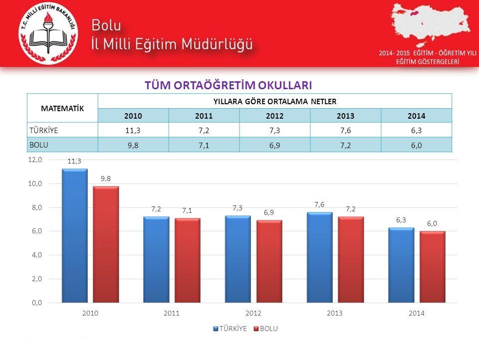 MATEMATİK YILLARA GÖRE ORTALAMA NETLER 20102011201220132014 TÜRKİYE 11,37,27,37,66,3 BOLU 9,87,16,97,26,0 TÜM ORTAÖĞRETİM OKULLARI
