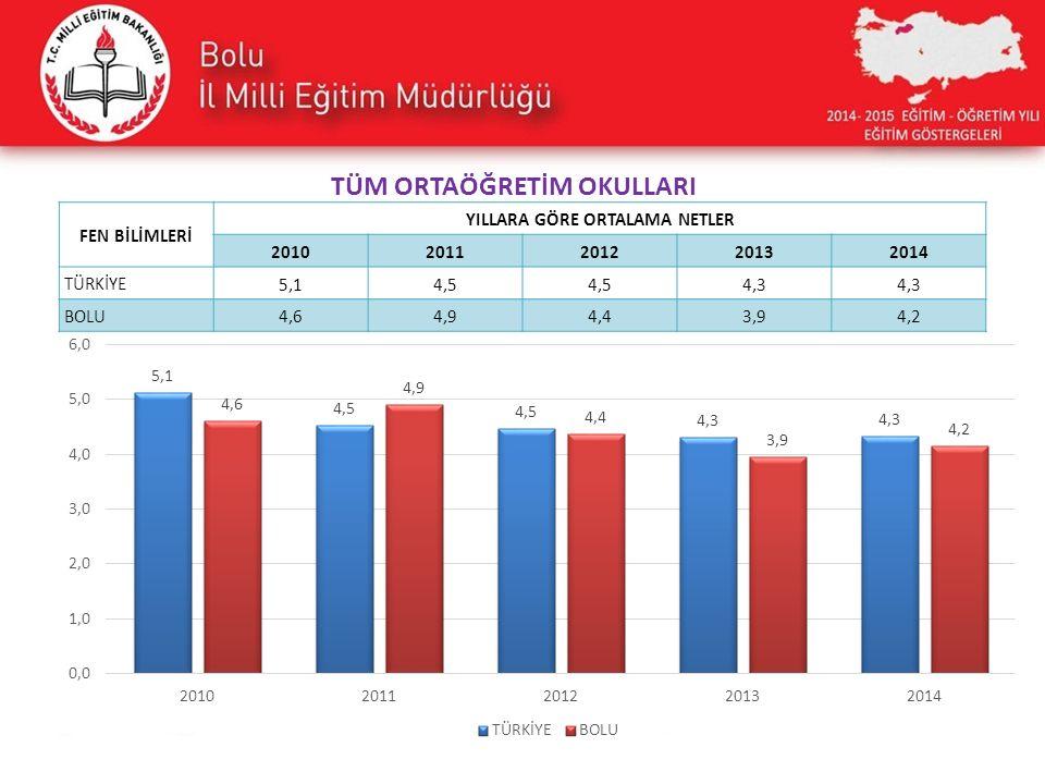 FEN BİLİMLERİ YILLARA GÖRE ORTALAMA NETLER 20102011201220132014 TÜRKİYE 5,14,5 4,3 BOLU 4,64,94,43,94,2 TÜM ORTAÖĞRETİM OKULLARI