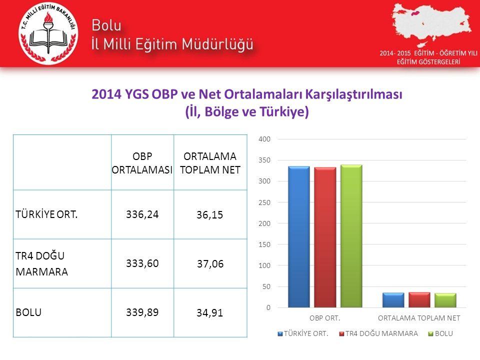 OBP ORTALAMASI ORTALAMA TOPLAM NET TÜRKİYE ORT.336,24 36,15 TR4 DOĞU MARMARA 333,60 37,06 BOLU339,89 34,91 2014 YGS OBP ve Net Ortalamaları Karşılaştırılması (İl, Bölge ve Türkiye)