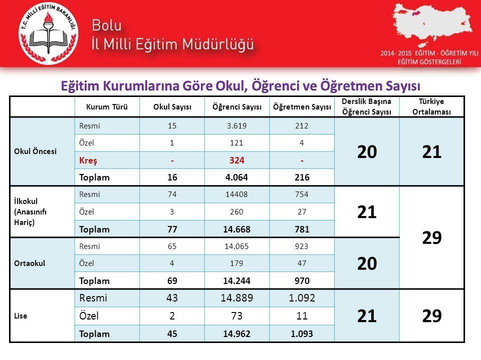 Kurum TürüOkul SayısıÖğrenci SayısıÖğretmen Sayısı Derslik Başına Öğrenci Sayısı Türkiye Ortalaması Okul Öncesi Resmi153.619212 2021 Özel11214 Kreş-32