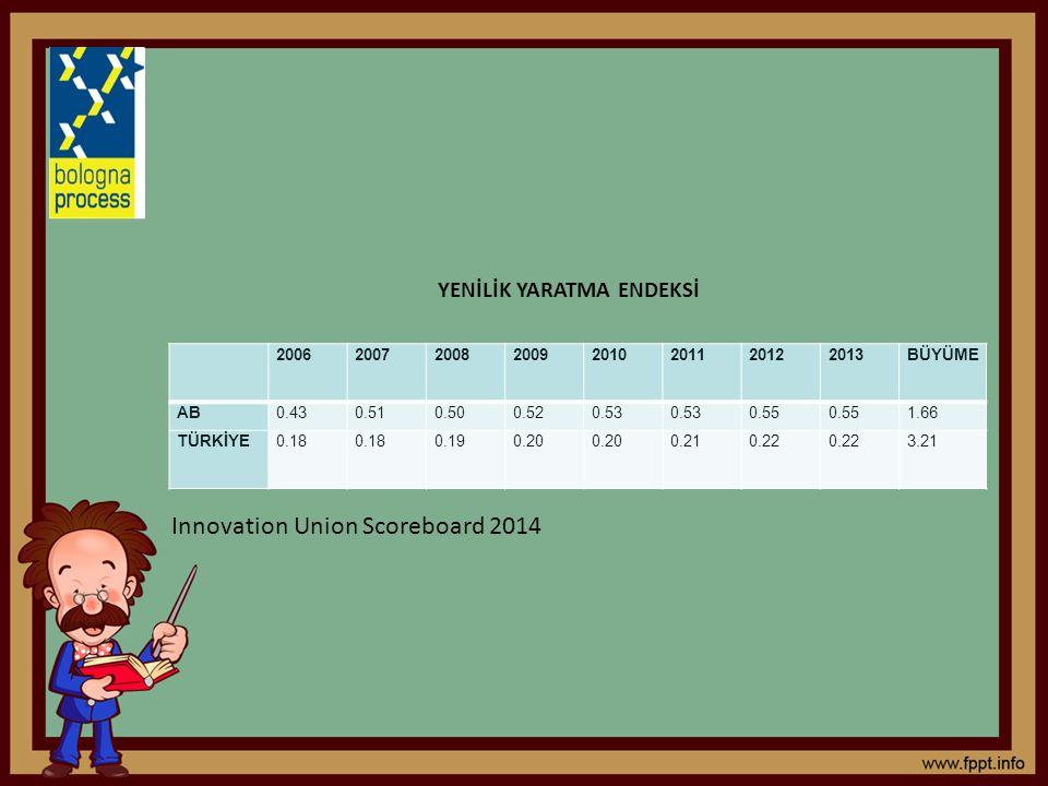 20062007200820092010201120122013BÜYÜME AB0.430.510.500.520.53 0.55 1.66 TÜRKİYE0.18 0.190.20 0.210.22 3.21 YENİLİK YARATMA ENDEKSİ Innovation Union Scoreboard 2014