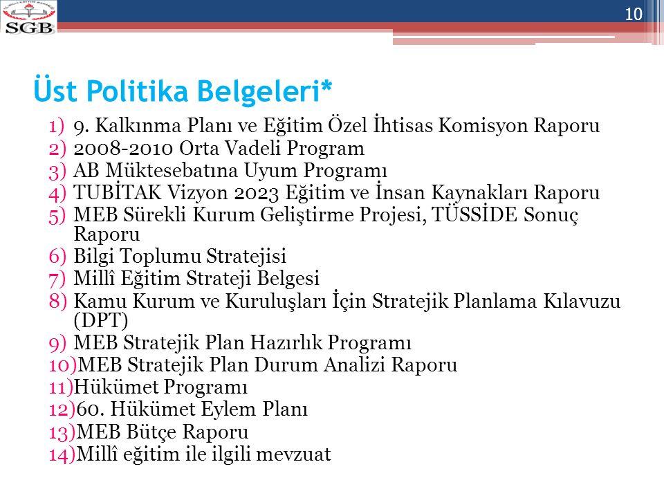 Üst Politika Belgeleri* 1)9. Kalkınma Planı ve Eğitim Özel İhtisas Komisyon Raporu 2)2008-2010 Orta Vadeli Program 3)AB Müktesebatına Uyum Programı 4)