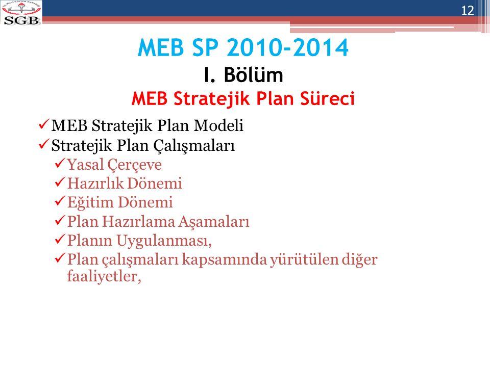 MEB SP 2010-2014 I. Bölüm MEB Stratejik Plan Süreci MEB Stratejik Plan Modeli Stratejik Plan Çalışmaları Yasal Çerçeve Hazırlık Dönemi Eğitim Dönemi P