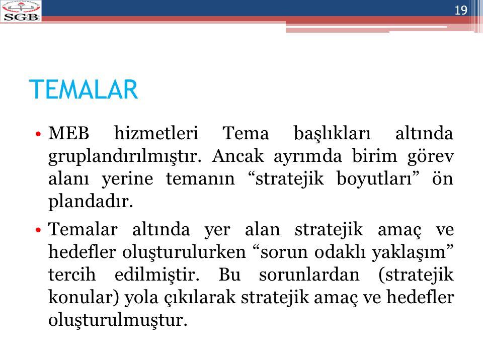 """TEMALAR MEB hizmetleri Tema başlıkları altında gruplandırılmıştır. Ancak ayrımda birim görev alanı yerine temanın """"stratejik boyutları"""" ön plandadır."""