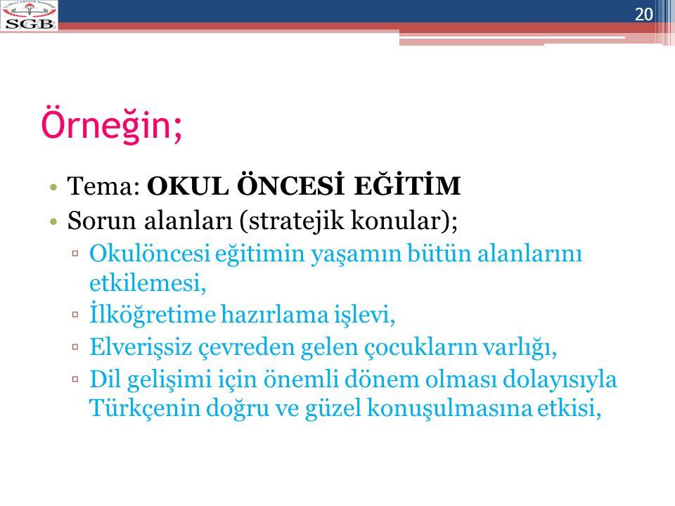 Örneğin; Tema: OKUL ÖNCESİ EĞİTİM Sorun alanları (stratejik konular); ▫Okulöncesi eğitimin yaşamın bütün alanlarını etkilemesi, ▫İlköğretime hazırlama