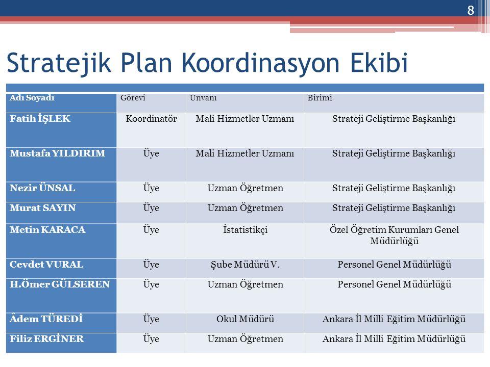 MEB 2010-2014 Stratejik Planı Üst Politika Belgeleri* SP Çalıştayları ve Koordinasyon Ekibi Çalışmaları Merkez Birim Stratejik Planları İl MEM Stratejik Planları MEB Durum Analizi Raporu 9 Plan Oluşum Şeması