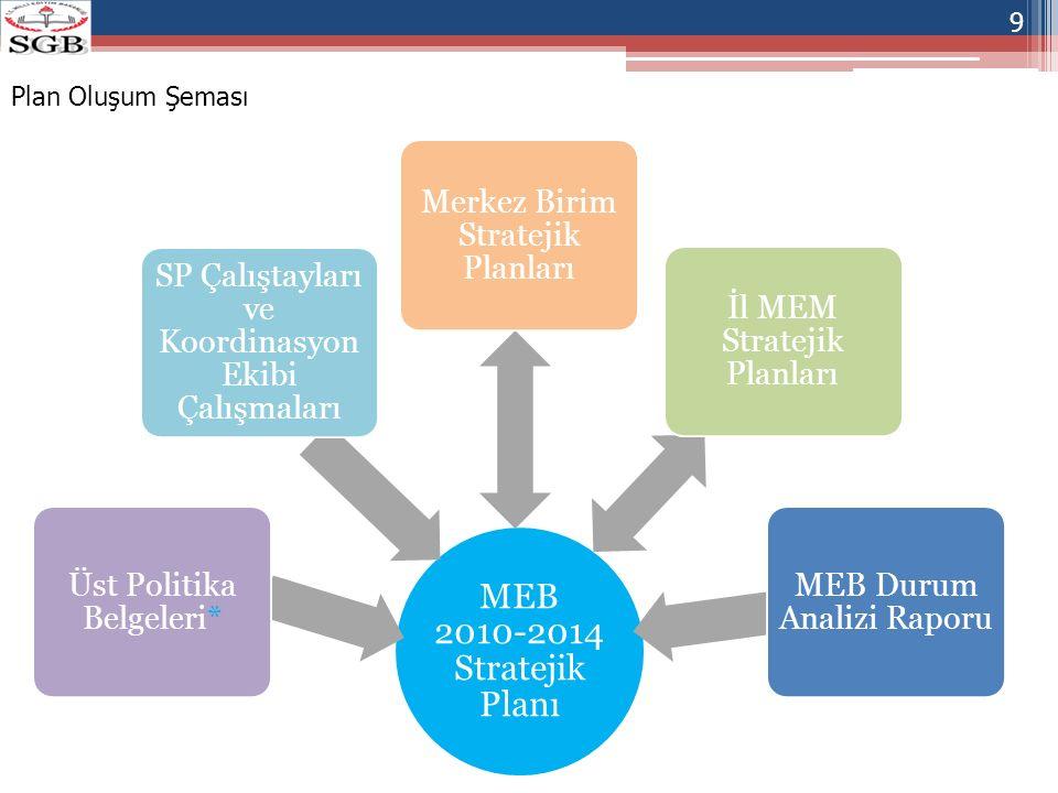 MEB 2010-2014 Stratejik Planı Üst Politika Belgeleri* SP Çalıştayları ve Koordinasyon Ekibi Çalışmaları Merkez Birim Stratejik Planları İl MEM Stratej