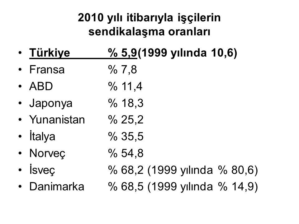 2010 yılı itibarıyla işçilerin sendikalaşma oranları Türkiye% 5,9(1999 yılında 10,6) Fransa% 7,8 ABD% 11,4 Japonya% 18,3 Yunanistan% 25,2 İtalya% 35,5 Norveç% 54,8 İsveç% 68,2 (1999 yılında % 80,6) Danimarka% 68,5 (1999 yılında % 14,9)