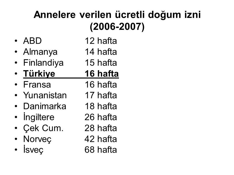 Annelere verilen ücretli doğum izni (2006-2007) ABD12 hafta Almanya14 hafta Finlandiya15 hafta Türkiye16 hafta Fransa16 hafta Yunanistan17 hafta Danimarka18 hafta İngiltere26 hafta Çek Cum.28 hafta Norveç42 hafta İsveç68 hafta