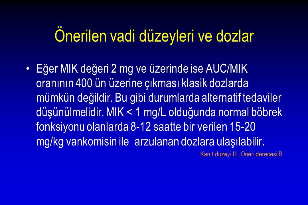 Önerilen vadi düzeyleri ve dozlar Eğer MIK değeri 2 mg ve üzerinde ise AUC/MIK oranının 400 ün üzerine çıkması klasik dozlarda mümkün değildir. Bu gib
