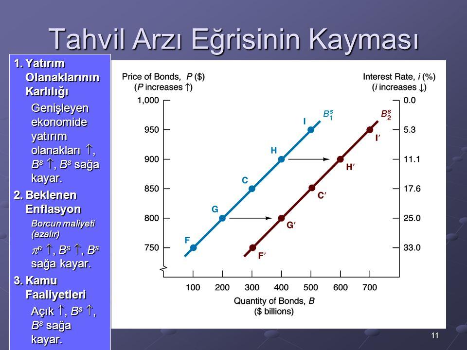 11 Tahvil Arzı Eğrisinin Kayması 1.Yatırım Olanaklarının Karlılığı Genişleyen ekonomide yatırım olanakları , B s , B s sağa kayar.
