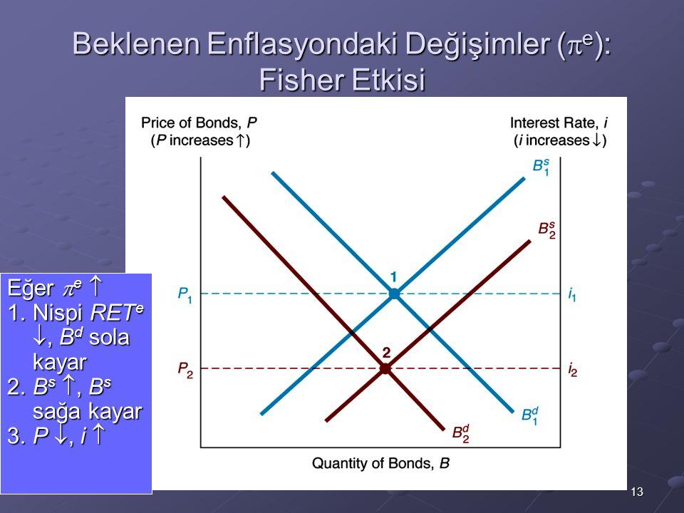 13 Beklenen Enflasyondaki Değişimler (  e ): Fisher Etkisi Eğer  e  1.Nispi RET e , B d sola kayar 2.B s , B s sağa kayar 3.P , i 