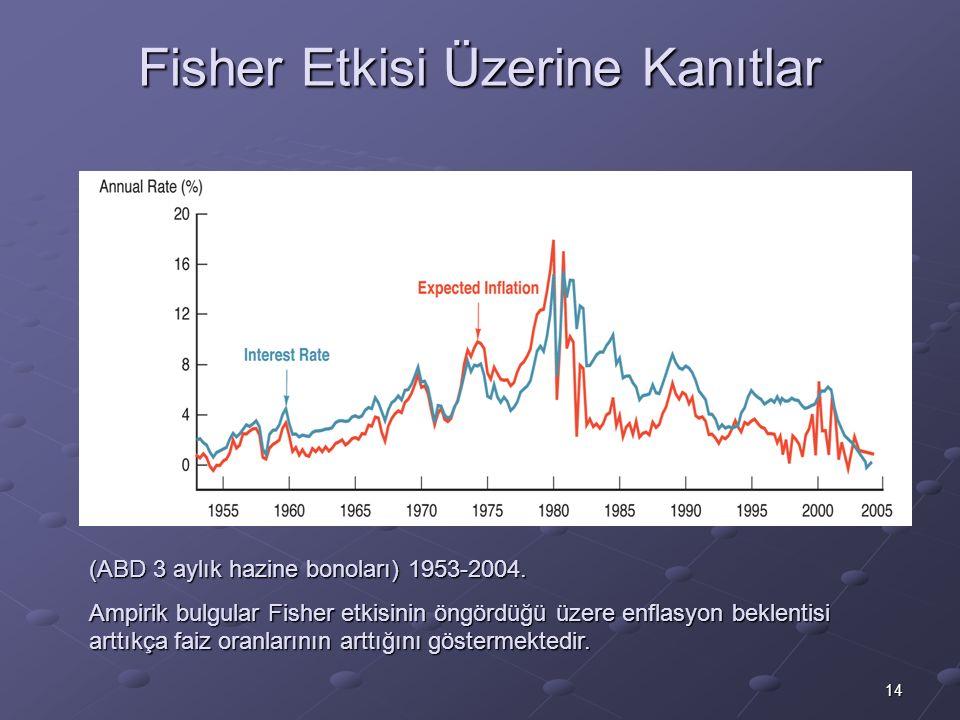 14 Fisher Etkisi Üzerine Kanıtlar (ABD 3 aylık hazine bonoları) 1953-2004. Ampirik bulgular Fisher etkisinin öngördüğü üzere enflasyon beklentisi artt