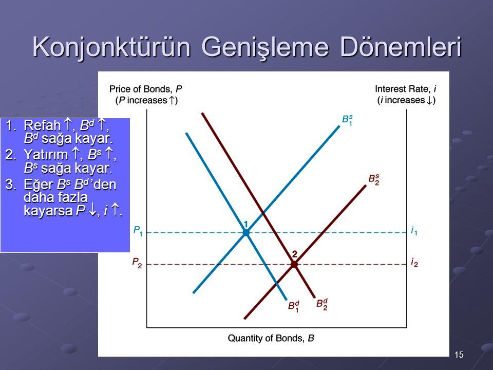 15 Konjonktürün Genişleme Dönemleri 1.Refah , B d , B d sağa kayar. 2.Yatırım , B s , B s sağa kayar. 3.Eğer B s B d 'den daha fazla kayarsa P ,