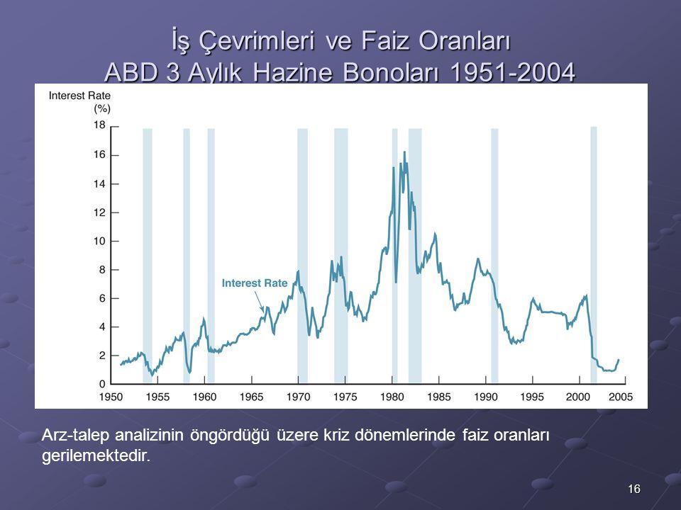16 İş Çevrimleri ve Faiz Oranları ABD 3 Aylık Hazine Bonoları 1951-2004 Arz-talep analizinin öngördüğü üzere kriz dönemlerinde faiz oranları gerilemek