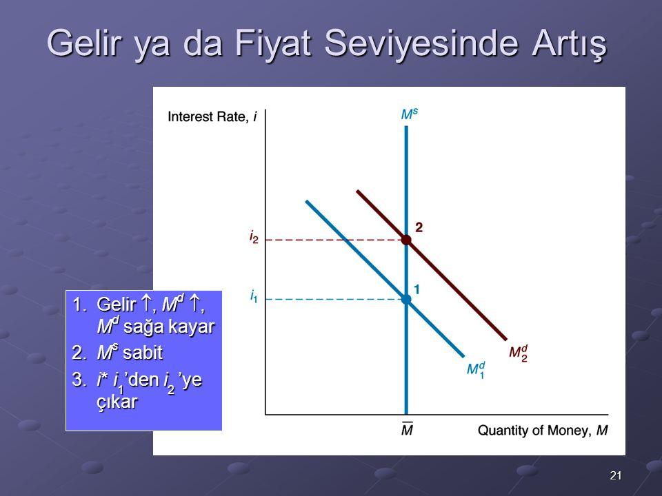 21 Gelir ya da Fiyat Seviyesinde Artış 1.Gelir , M d , M d sağa kayar 2.M s sabit 3.i* i 1 'den i 2 'ye çıkar