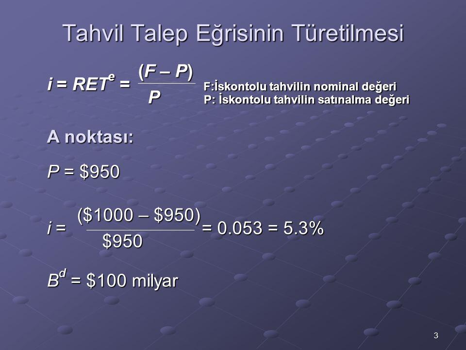 3 Tahvil Talep Eğrisinin Türetilmesi (F – P) (F – P) i = RET e = F:İskontolu tahvilin nominal değeri P P: İskontolu tahvilin satınalma değeri P P: İskontolu tahvilin satınalma değeri A noktası: P = $950 ($1000 – $950) ($1000 – $950) i = = 0.053 = 5.3% $950 B d = $100 milyar