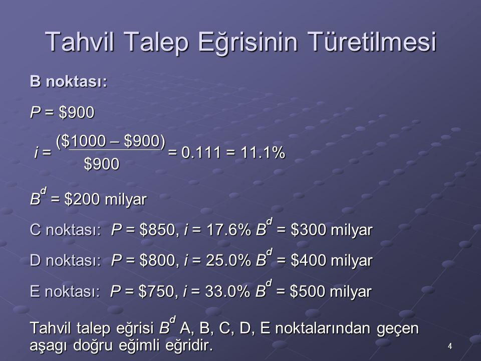 4 Tahvil Talep Eğrisinin Türetilmesi B noktası: P = $900 ($1000 – $900) ($1000 – $900) i = = 0.111 = 11.1% i = = 0.111 = 11.1%$900 B d = $200 milyar C noktası: P = $850, i = 17.6% B d = $300 milyar D noktası: P = $800, i = 25.0% B d = $400 milyar E noktası: P = $750, i = 33.0% B d = $500 milyar Tahvil talep eğrisi B d A, B, C, D, E noktalarından geçen aşagı doğru eğimli eğridir.