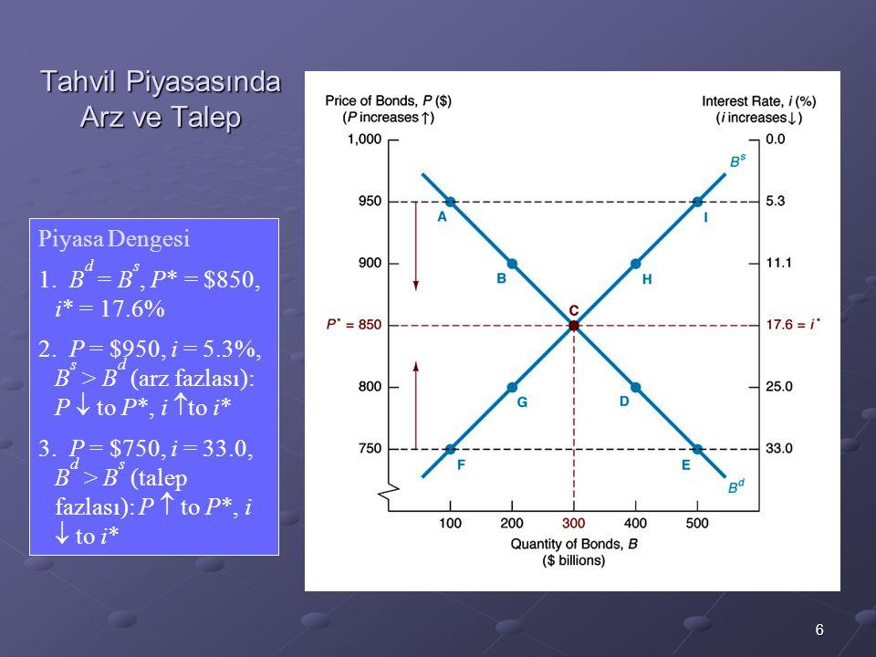 6 Tahvil Piyasasında Arz ve Talep Piyasa Dengesi 1. B d = B s, P* = $850, i* = 17.6% 2. P = $950, i = 5.3%, B s > B d (arz fazlası): P  to P*, i  to