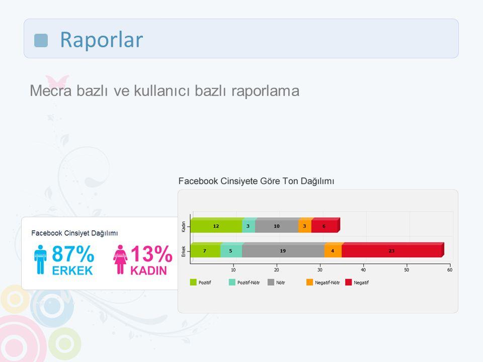 Raporlar Mecra bazlı ve kullanıcı bazlı raporlama