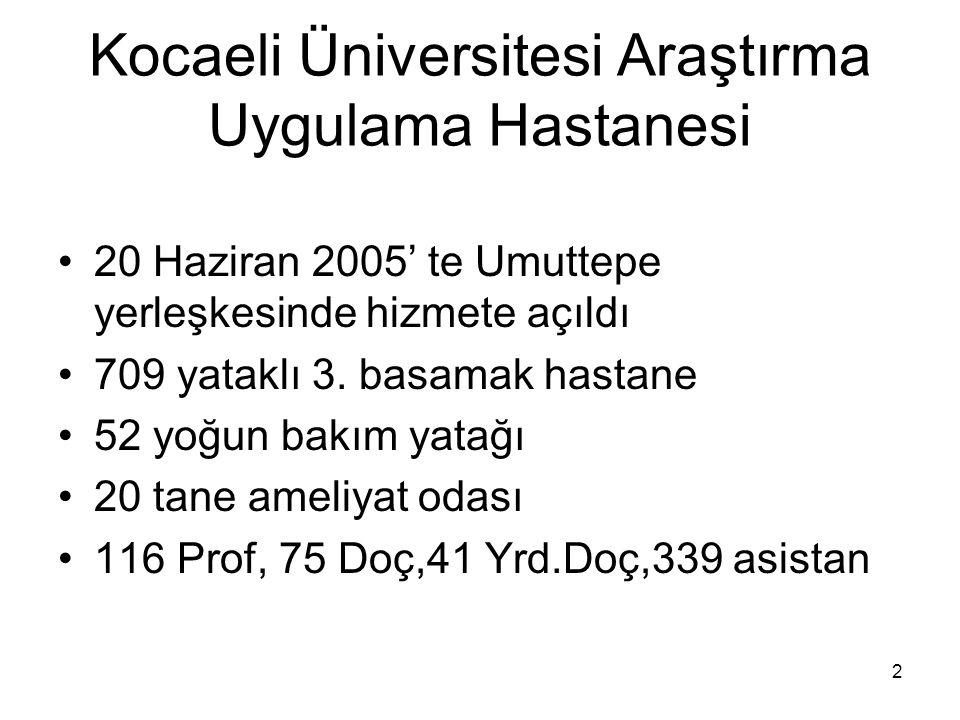 Kocaeli Üniversitesi Araştırma Uygulama Hastanesi 20 Haziran 2005' te Umuttepe yerleşkesinde hizmete açıldı 709 yataklı 3. basamak hastane 52 yoğun ba
