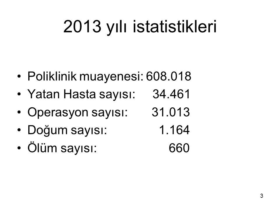 2013 yılı istatistikleri Poliklinik muayenesi: 608.018 Yatan Hasta sayısı: 34.461 Operasyon sayısı: 31.013 Doğum sayısı: 1.164 Ölüm sayısı: 660 3