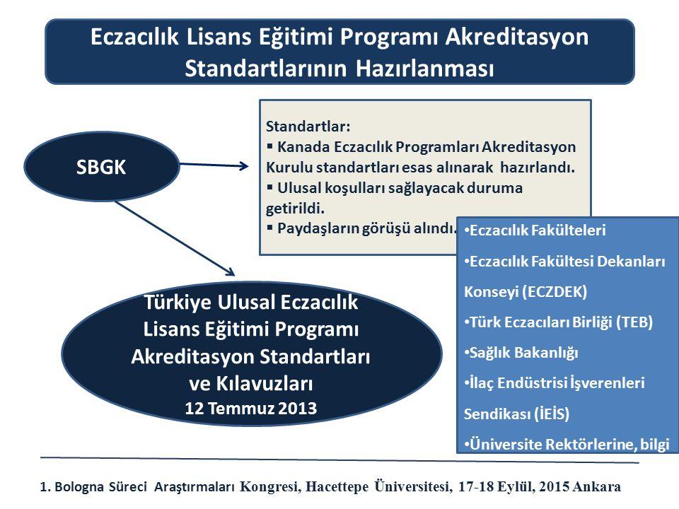 SBGK Türkiye Ulusal Eczacılık Lisans Eğitimi Programı Akreditasyon Standartları ve Kılavuzları 12 Temmuz 2013 Eczacılık Lisans Eğitimi Programı Akredi