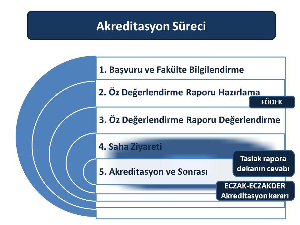 1. Başvuru ve Fakülte Bilgilendirme 2. Öz Değerlendirme Raporu Hazırlama 3. Öz Değerlendirme Raporu Değerlendirme 4. Saha Ziyareti 5. Akreditasyon ve