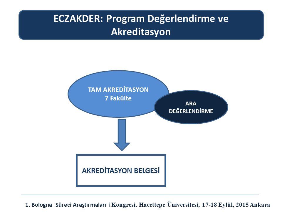 TAM AKREDİTASYON 7 Fakülte ECZAKDER: Program Değerlendirme ve Akreditasyon 1. Bologna Süreci Araştırmaları i Kongresi, Hacettepe Üniversitesi, 17-18 E