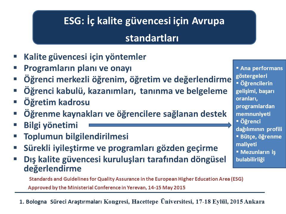  İç kalite güvencesi yöntemlerinin kullanılması  Amaca uygun süreçlerin planı  Uygulama süreci  Uzman değerlendirmesi  Karar İlkeleri  Raporlama  Şikayet ve itirazlar Standards and Guidelines for Quality Assurance in the European Higher Education Area (ESG) Approved by the Ministerial Conference in Yerevan, 14-15 May 2015 ESG: Dış kalite güvencesi için Avrupa standartları 1.