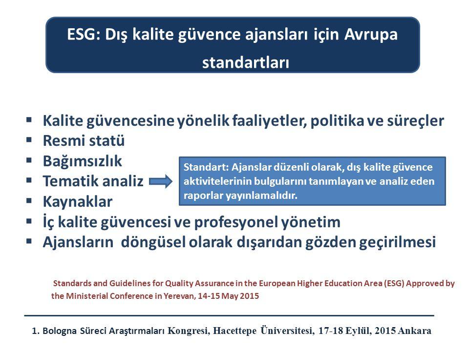  Kalite güvencesine yönelik faaliyetler, politika ve süreçler  Resmi statü  Bağımsızlık  Tematik analiz  Kaynaklar  İç kalite güvencesi ve profe
