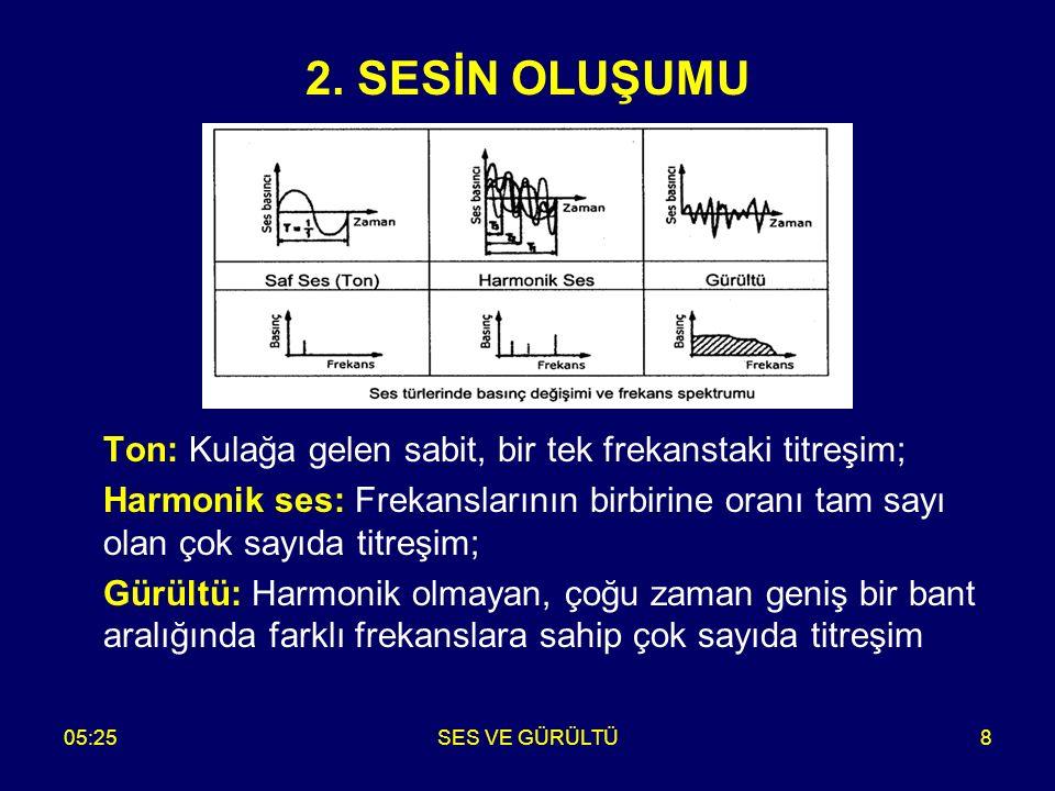 05:27SES VE GÜRÜLTÜ8 Ton: Kulağa gelen sabit, bir tek frekanstaki titreşim; Harmonik ses: Frekanslarının birbirine oranı tam sayı olan çok sayıda titr