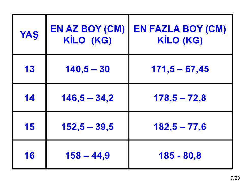 18/28 TEST TÜRÜ 1'inci Grup Barajı 13-14 YAŞ 2'nci Grup Barajı 15-16 YAŞ 400 M KOŞU85 SANİYE80 SANİYE DURARAK UZUN ATLAMA 160 CM170 CM MEKİK (1 DAKİKADA) 30 TEKRAR35 TEKRAR BASKETBOL TOPU FIRLATMA 7 METRE8 METRE