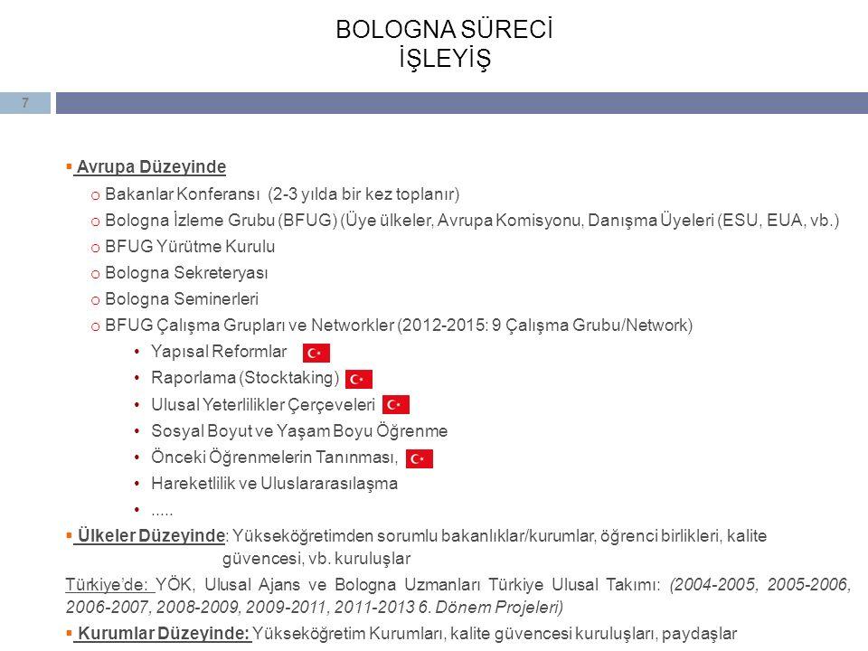 7 BOLOGNA SÜRECİ İŞLEYİŞ  Avrupa Düzeyinde o Bakanlar Konferansı (2-3 yılda bir kez toplanır) o Bologna İzleme Grubu (BFUG) (Üye ülkeler, Avrupa Komi