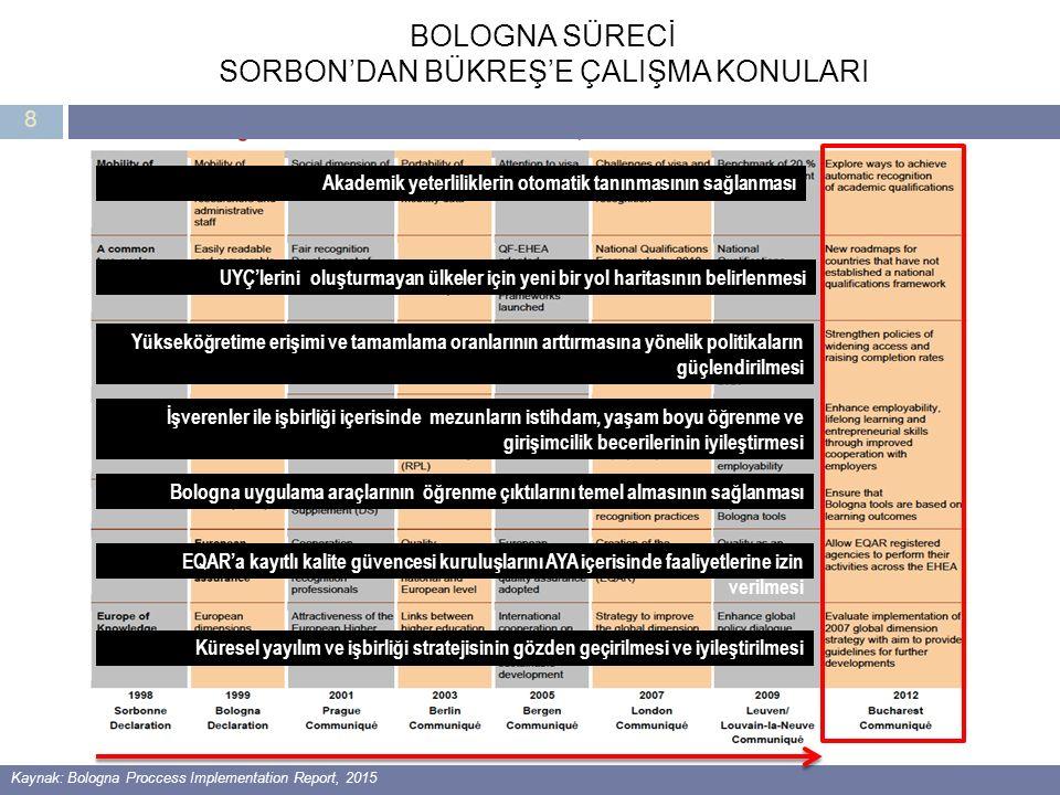 8 BOLOGNA SÜRECİ SORBON'DAN BÜKREŞ'E ÇALIŞMA KONULARI Kaynak: Bologna Proccess Implementation Report, 2015 Akademik yeterliliklerin otomatik tanınması