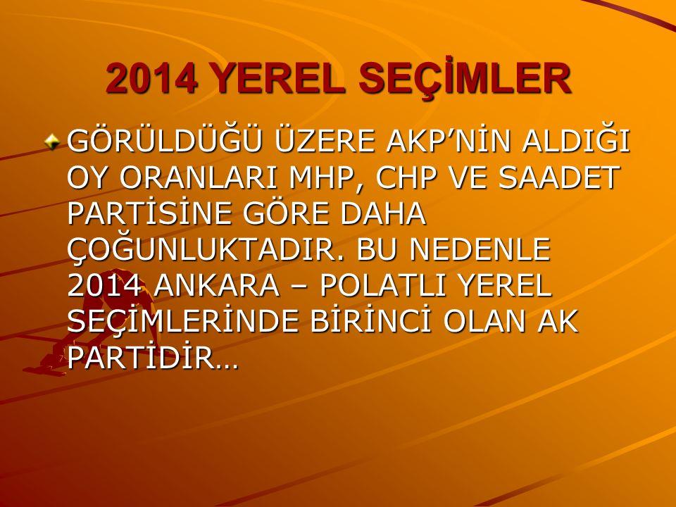 2014 YEREL SEÇİMLER GÖRÜLDÜĞÜ ÜZERE AKP'NİN ALDIĞI OY ORANLARI MHP, CHP VE SAADET PARTİSİNE GÖRE DAHA ÇOĞUNLUKTADIR.