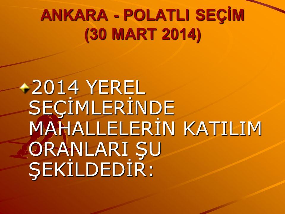 ANKARA - POLATLI SEÇİM (30 MART 2014) 2014 YEREL SEÇİMLERİNDE MAHALLELERİN KATILIM ORANLARI ŞU ŞEKİLDEDİR:
