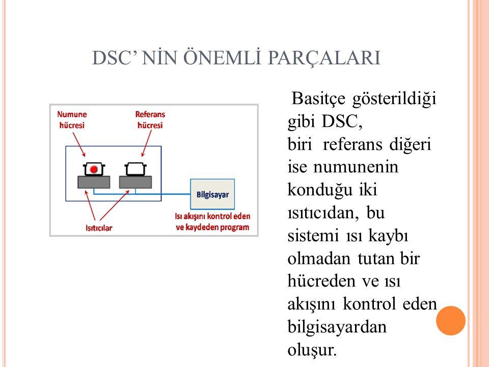 Basitçe gösterildiği gibi DSC, biri referans diğeri ise numunenin konduğu iki ısıtıcıdan, bu sistemi ısı kaybı olmadan tutan bir hücreden ve ısı akışını kontrol eden bilgisayardan oluşur.