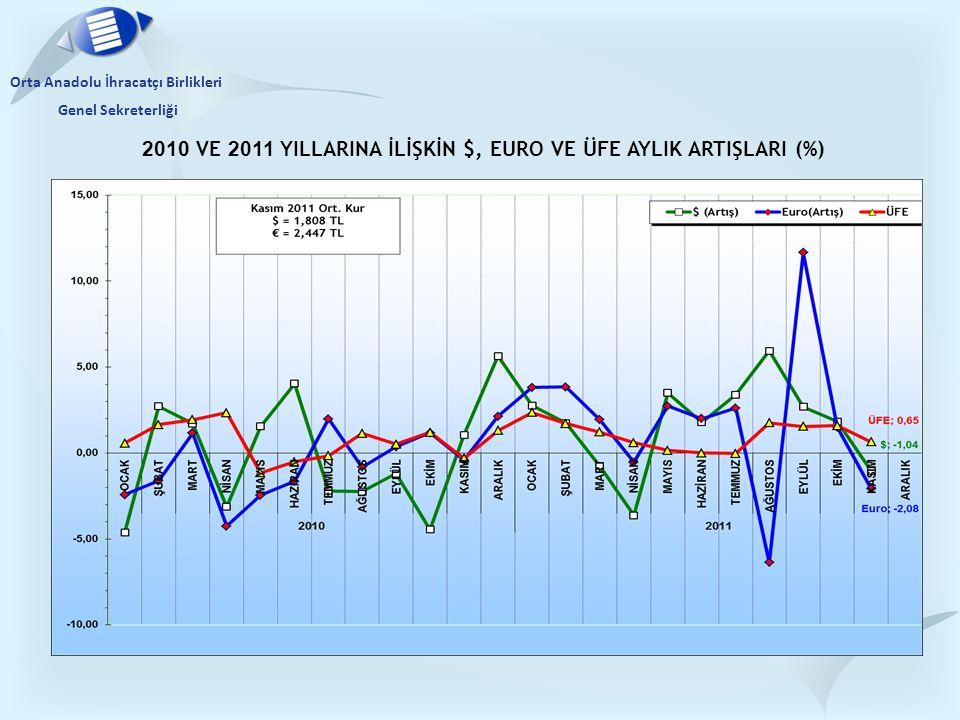 2010 VE 2011 YILLARINA İLİŞKİN $, EURO VE ÜFE AYLIK ARTIŞLARI (%) Orta Anadolu İhracatçı Birlikleri Genel Sekreterliği
