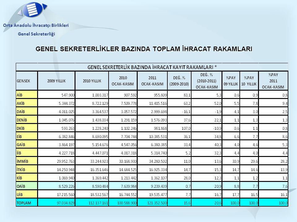 Orta Anadolu İhracatçı Birlikleri Genel Sekreterliği GENEL SEKRETERLİKLER BAZINDA TOPLAM İHRACAT RAKAMLARI