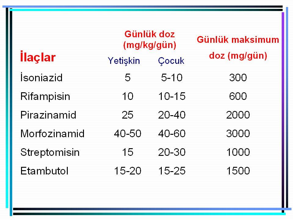 Etambutol'un Yan Etkileri Optik Nörit: Yüksek doz kullanılan hastalarda tedaviye başladıktan sonra ortaya çıkar.