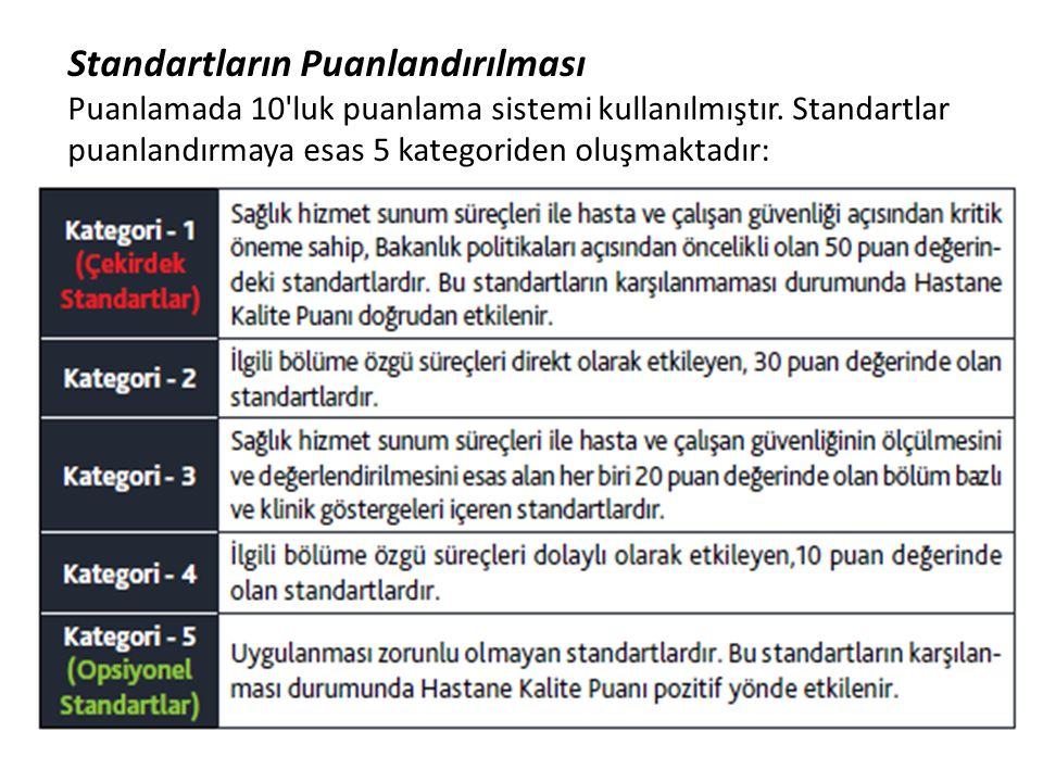 Standartların Puanlandırılması Puanlamada 10'luk puanlama sistemi kullanılmıştır. Standartlar puanlandırmaya esas 5 kategoriden oluşmaktadır: