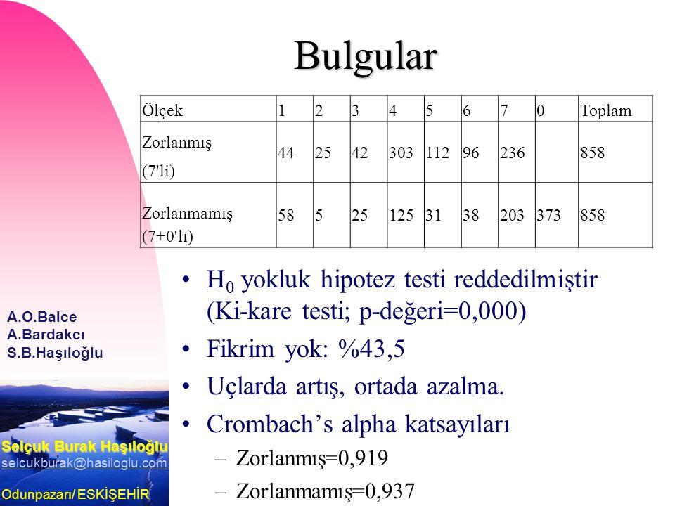Selçuk Burak Haşıloğlu selcukburak@hasiloglu.com Odunpazarı/ ESKİŞEHİR A.O.Balce A.Bardakcı S.B.Haşıloğlu Bulgular Ölçek12345670Toplam Zorlanmış (7'li