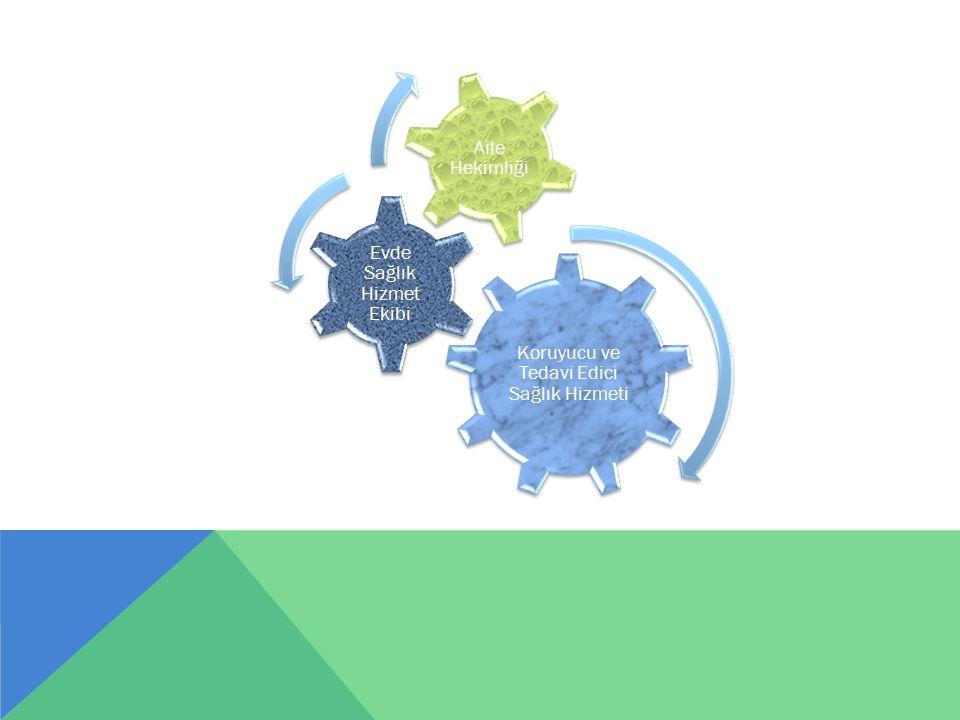 Koruyucu ve Tedavi Edici Sağlık Hizmeti Evde Sağlık Hizmet Ekibi Aile Hekimliği